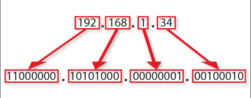 Xung đột IP Address là gì? Cách khắc phục lỗi xung đột IP